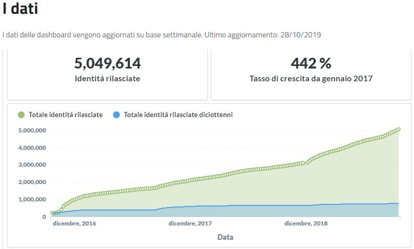 Statistica SPID - Studio SDS & Associati